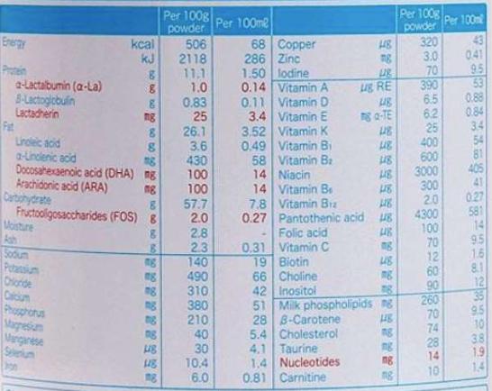 Sữa Bột meiji là gì?